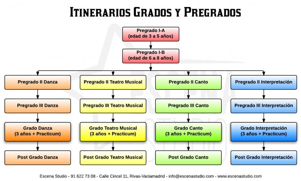 Itinerario de Grados y Pregrados (click en la imagen para ver más grande)
